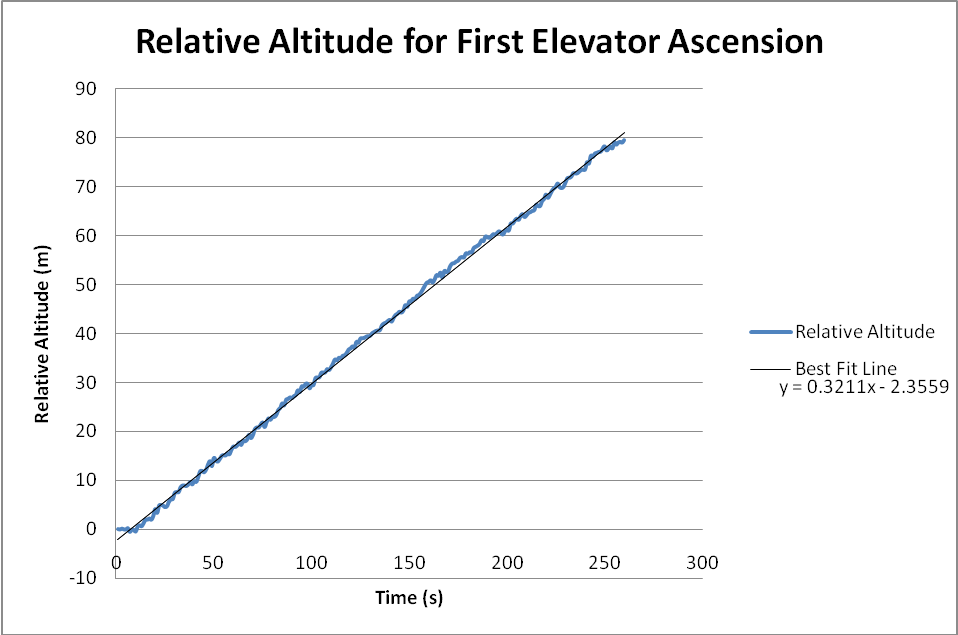 Ascent Rate
