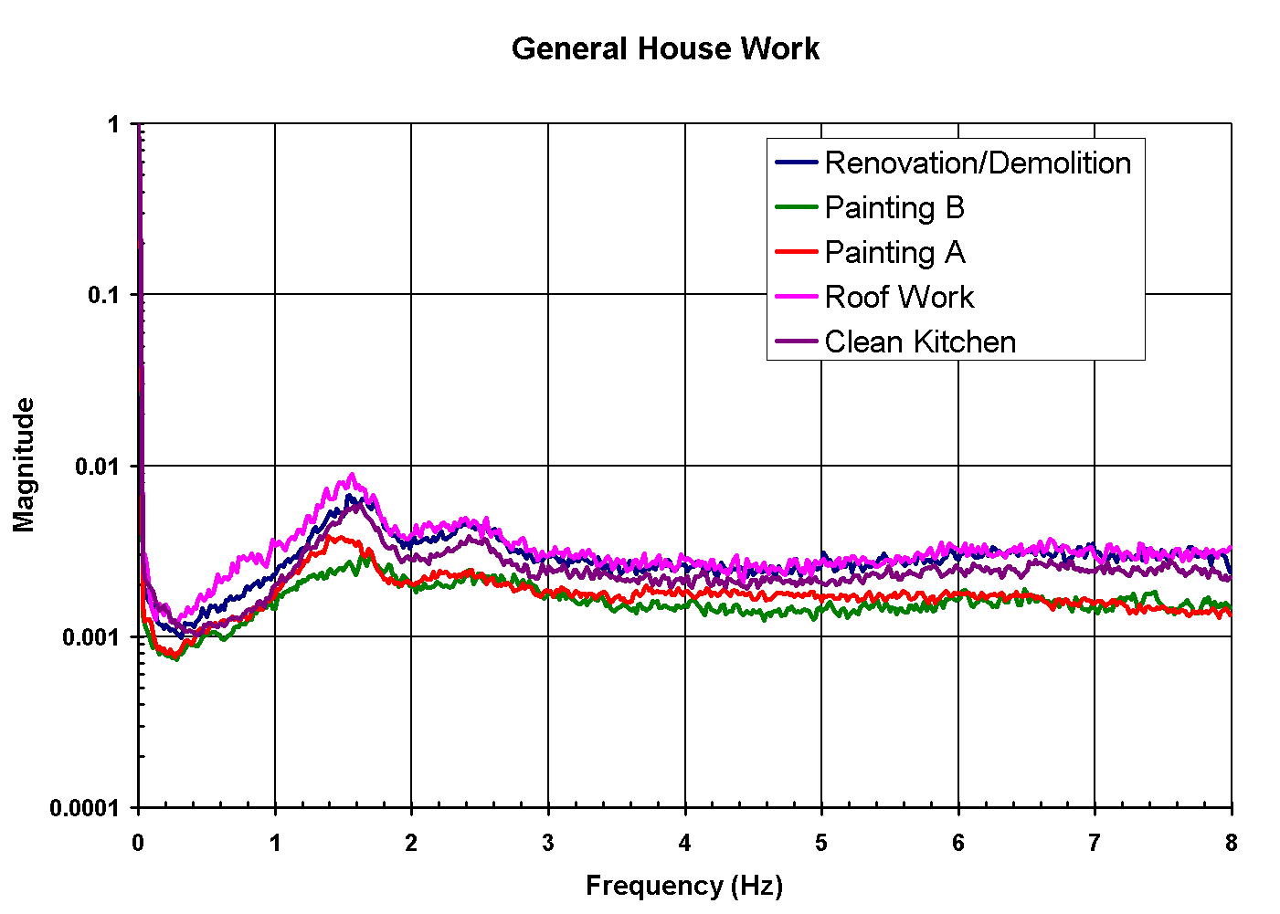 House Work Spectral Characteristics