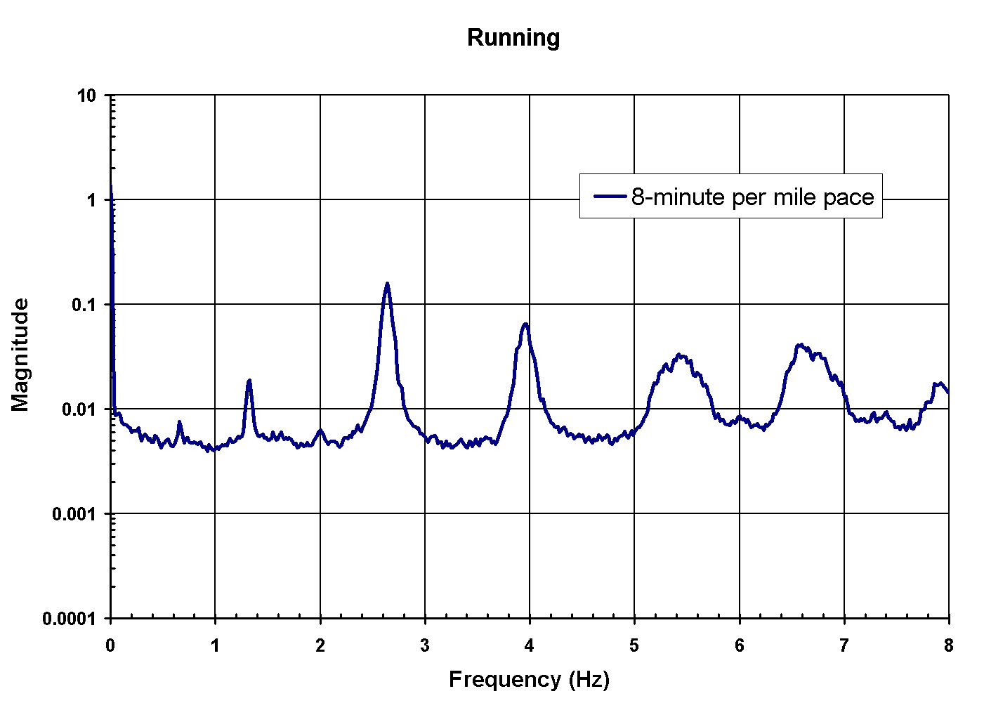 Running Spectral Characteristics