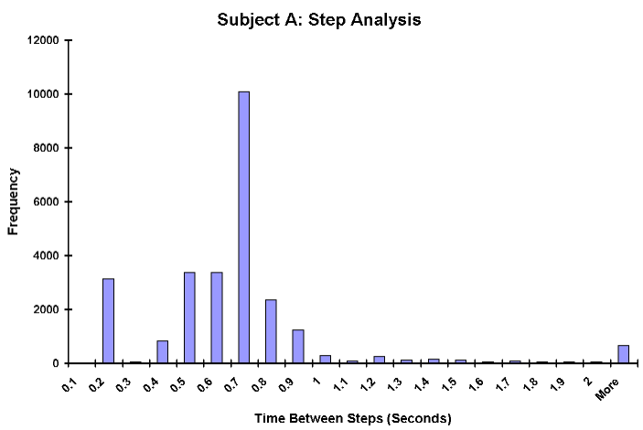 Step Histogram