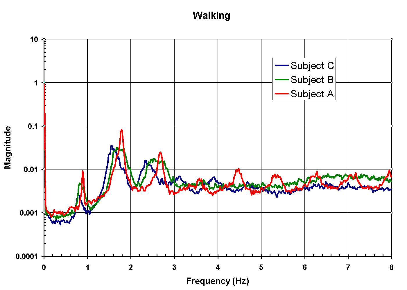 Walking Spectral Characteristics